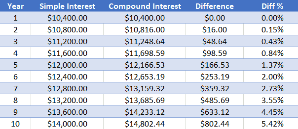 Chart showing simple interest growth versus compound interest growth.