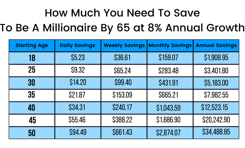 Table depicting how to become a millionaire by age 65 based on starting age
